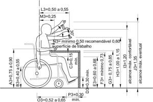 acessibilidade cadeira rodas