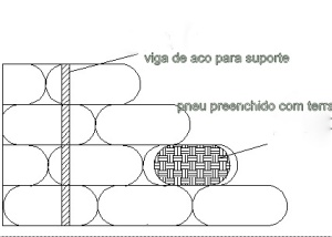 muro de arrimo pneus
